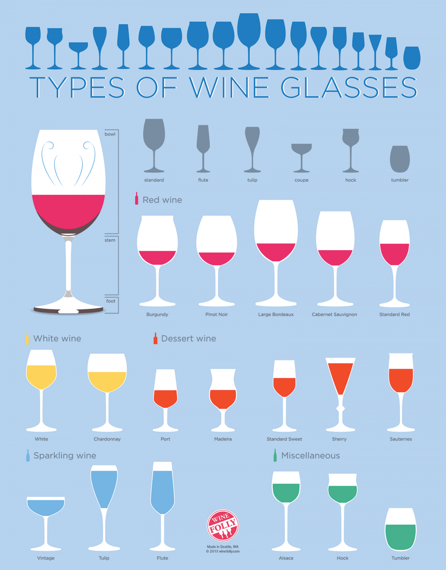Types-of-Wine-Glasses-Chart-1